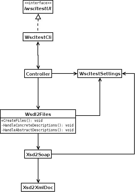 wscltest developer tutorialthe process begins   the call to the createfiles   method of wsdl files from controller  inside this method respective calls to the